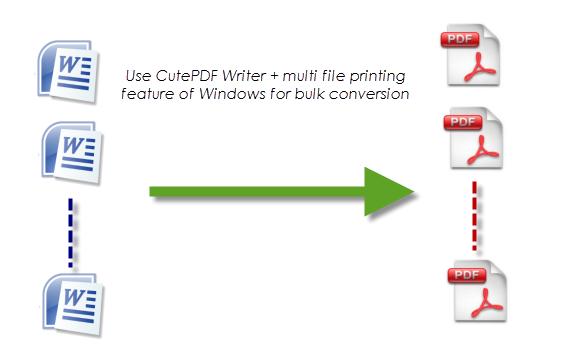 CutePDF Convertire documenti Word in PDF con CutePDF
