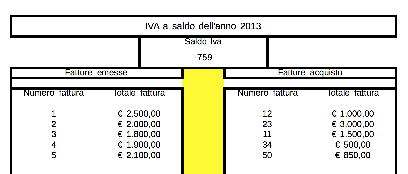Screen Shot 2014 04 04 at 16.10.45 Come Creare un calcolatore IVA a saldo con Excel